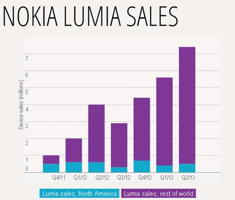 Windows Phone lập kỷ lục về doanh số bán hàng