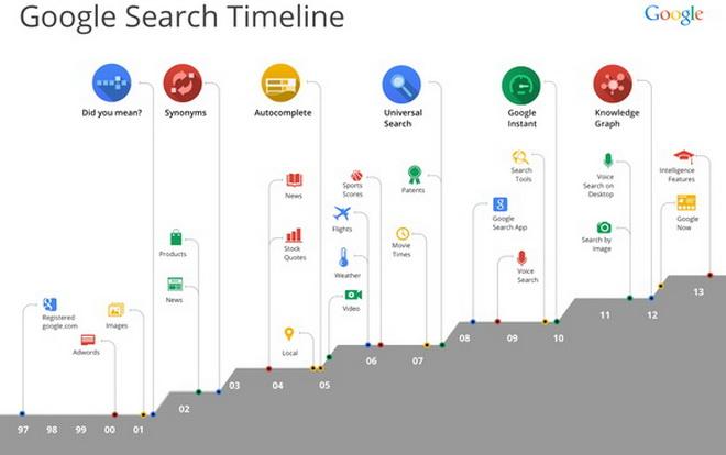 Thuật toán Google và các lần cập nhập P2