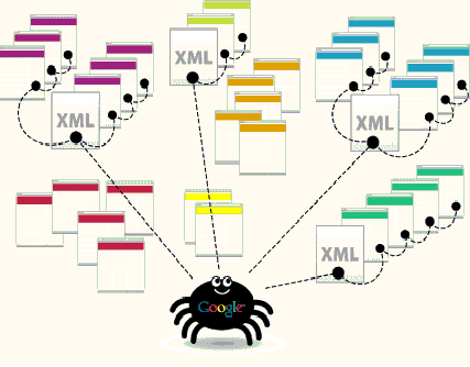 Khám phá qua Sitemaps – Sitemap Crawl