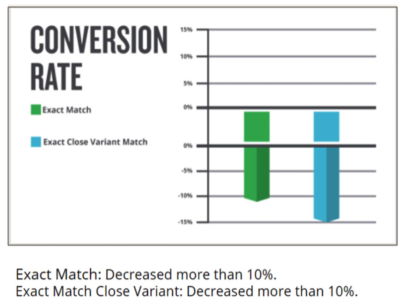 30 mẹo giúp gia tăng tỷ lệ chuyển đổi từ quảng cáo