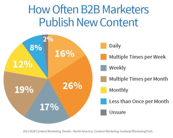 Content chínhlà trụ cột trong Marketing