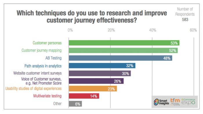 Tích hợp các hoạt động tiếp thị vào chu trình khách hàng (customer lifecycle)
