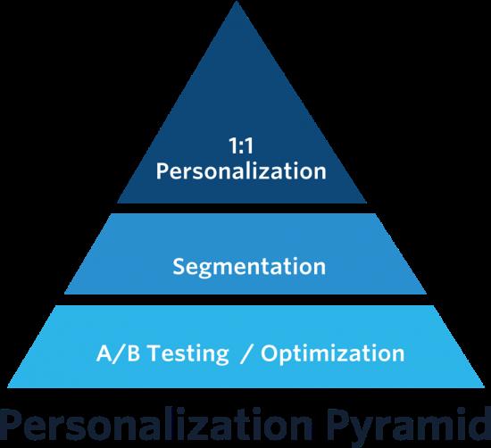 Tích hợp cá nhân hóa vào hành trình/trải nghiệm khách hàng