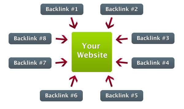 Cách tạo backlink chất lượng cao: Hướng dẫn xây dựng backlink hiệu quả