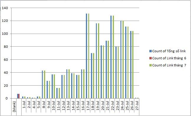 Lập biểu đồ quản lý và theo dõi backlink hiệu quả & Backlink là gì cách sử dụng