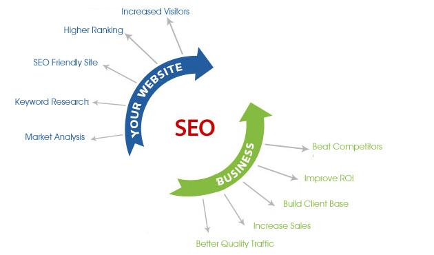 Những thành phần quyết định khi seo: Hướng dẫn seo web hiệu quả