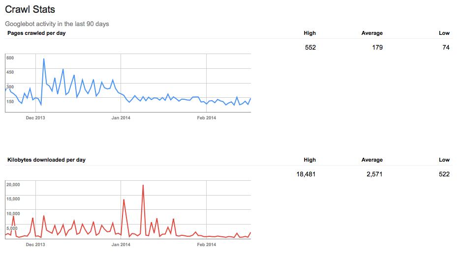 Dấu hiệu nhận biết web bị Google Penalty