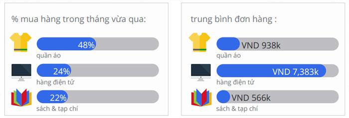 Google khảo sát hành vi người tiêu dùng Online tại Việt Nam