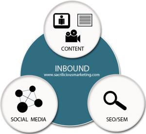 Inbound Marketing có thể giúp điều hướng lưu lượng truy cập.