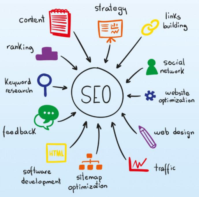 Những yếu tô ảnh hưởng đến seo: Hướng dẫn seo từ khóa lên top google