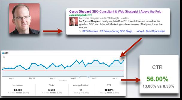 Seo Google+ đơn giản nhưng hiệu quả cao
