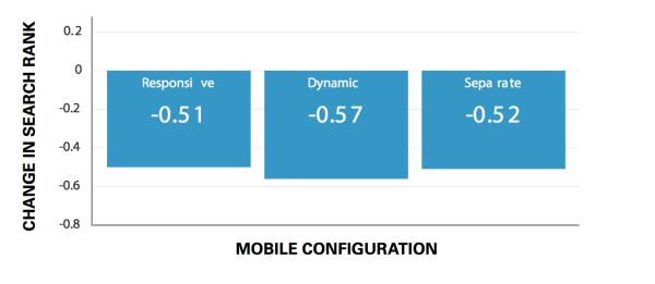 Tại sao thứ hạng từ khóa google trên Mobile lại khác trên Desktop