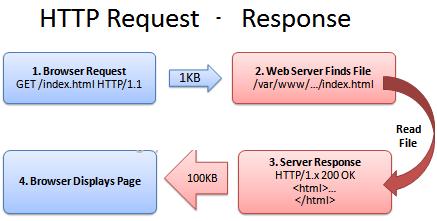 Tối ưu tốc độ tải trang web với HTTP Cache: Tăng tốc độ tải trang web