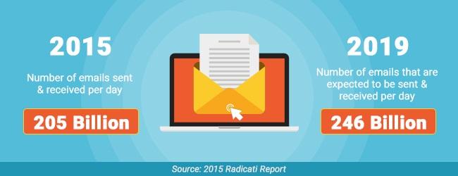 Xu hướng Email Marketing trong năm 2017